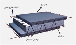ساختار دیوار تری دی پانل