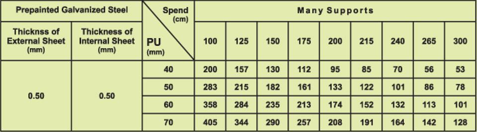 ساندویچ پانل سقفی + قیمت | ساندویچ پانل سازان ماموت